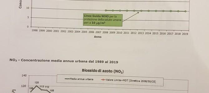 Ancora sull'inquinamento: da MIlano azioni strutturali, da Regione Lombardia interventi d'emergenza e tagli